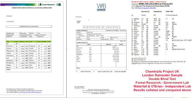 Rainwater sample test certificates - independent and government certificates combined
